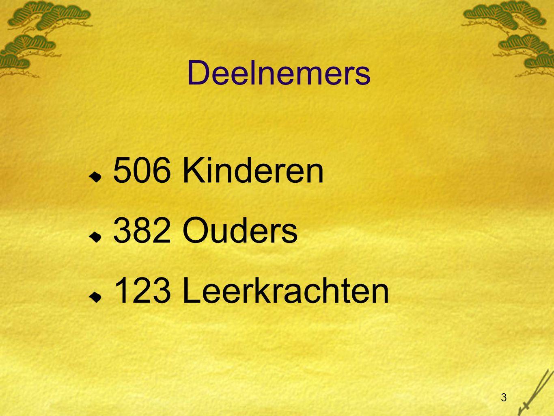 Deelnemers 506 Kinderen 382 Ouders 123 Leerkrachten