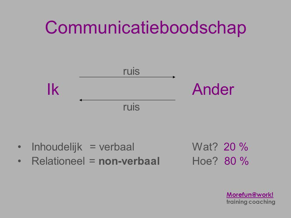 Communicatieboodschap