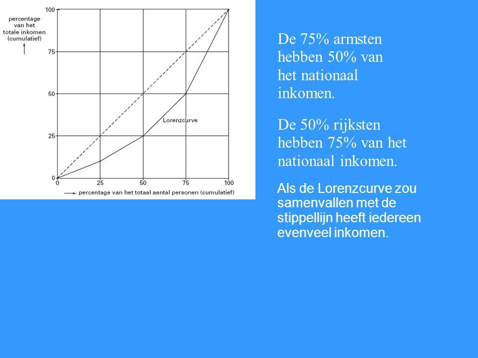 De 75% armsten hebben 50% van het nationaal inkomen.