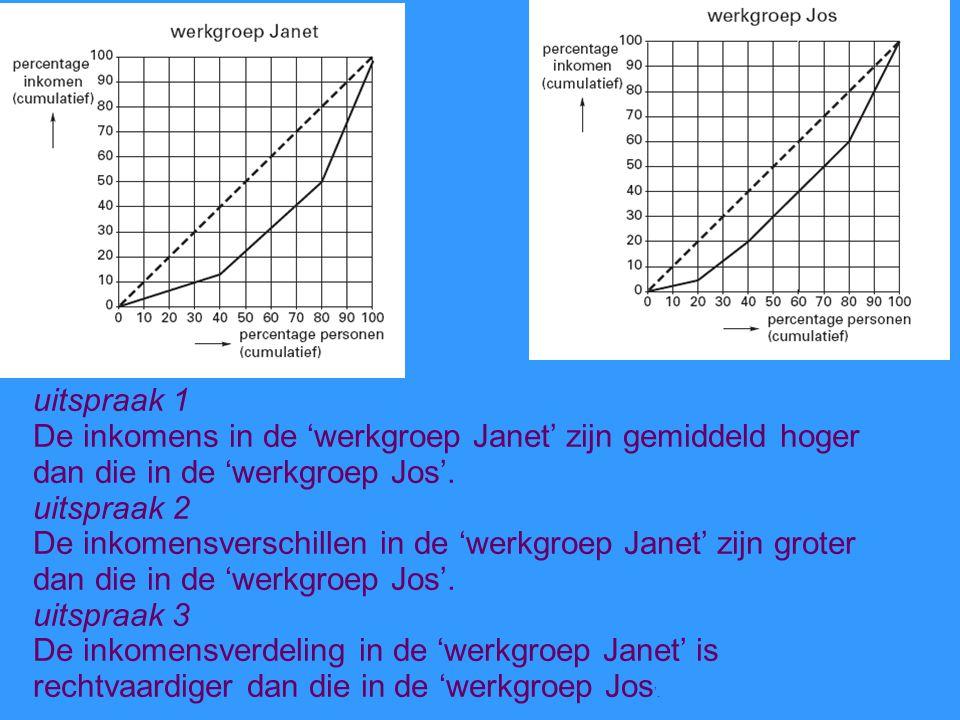 uitspraak 1 De inkomens in de 'werkgroep Janet' zijn gemiddeld hoger dan die in de 'werkgroep Jos'.