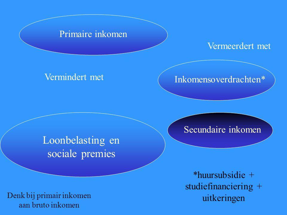 Loonbelasting en sociale premies