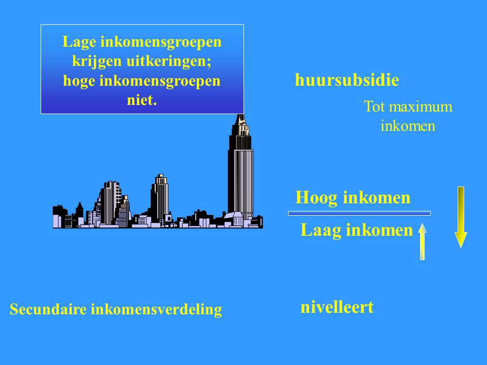 huursubsidie Hoog inkomen Laag inkomen nivelleert
