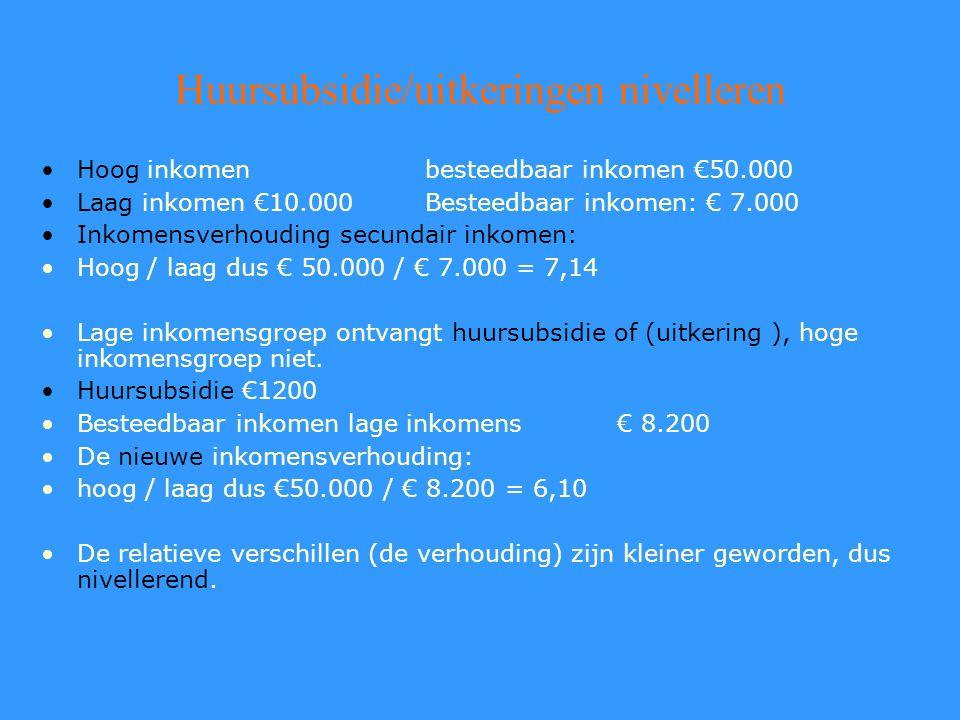 Huursubsidie/uitkeringen nivelleren