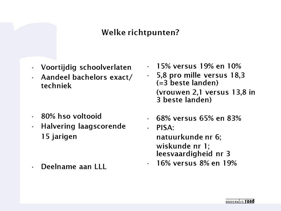 Welke richtpunten Voortijdig schoolverlaten 15% versus 19% en 10%