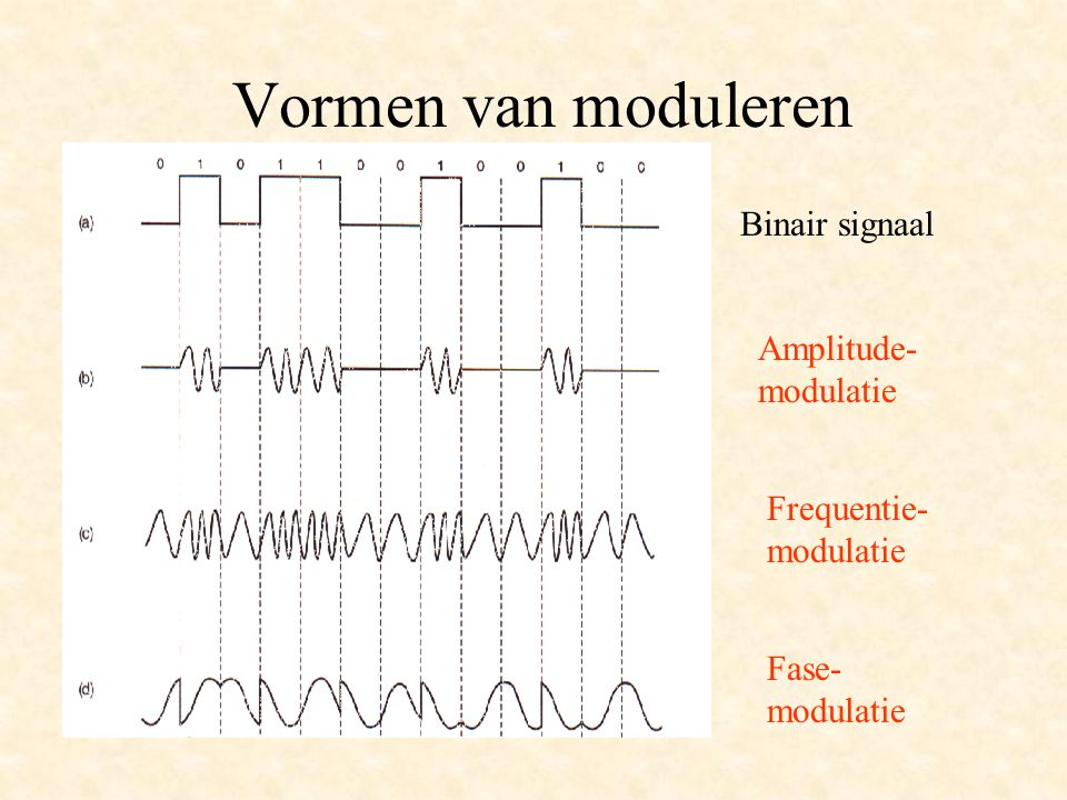 Vormen van moduleren Binair signaal Amplitude- modulatie Frequentie-
