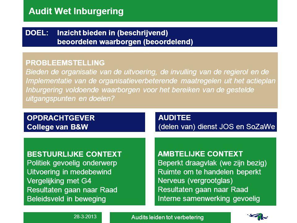 Audit Wet Inburgering DOEL: Inzicht bieden in (beschrijvend)