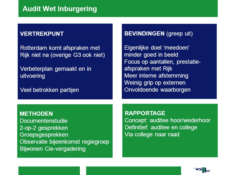 Audit Wet Inburgering VERTREKPUNT Rotterdam komt afspraken met