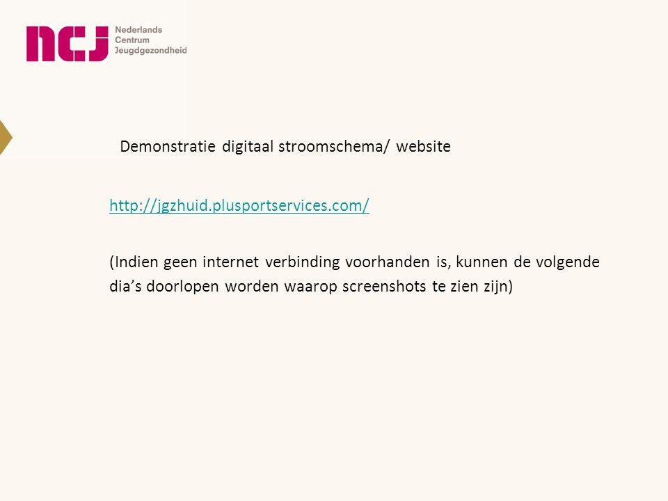 Demonstratie digitaal stroomschema/ website
