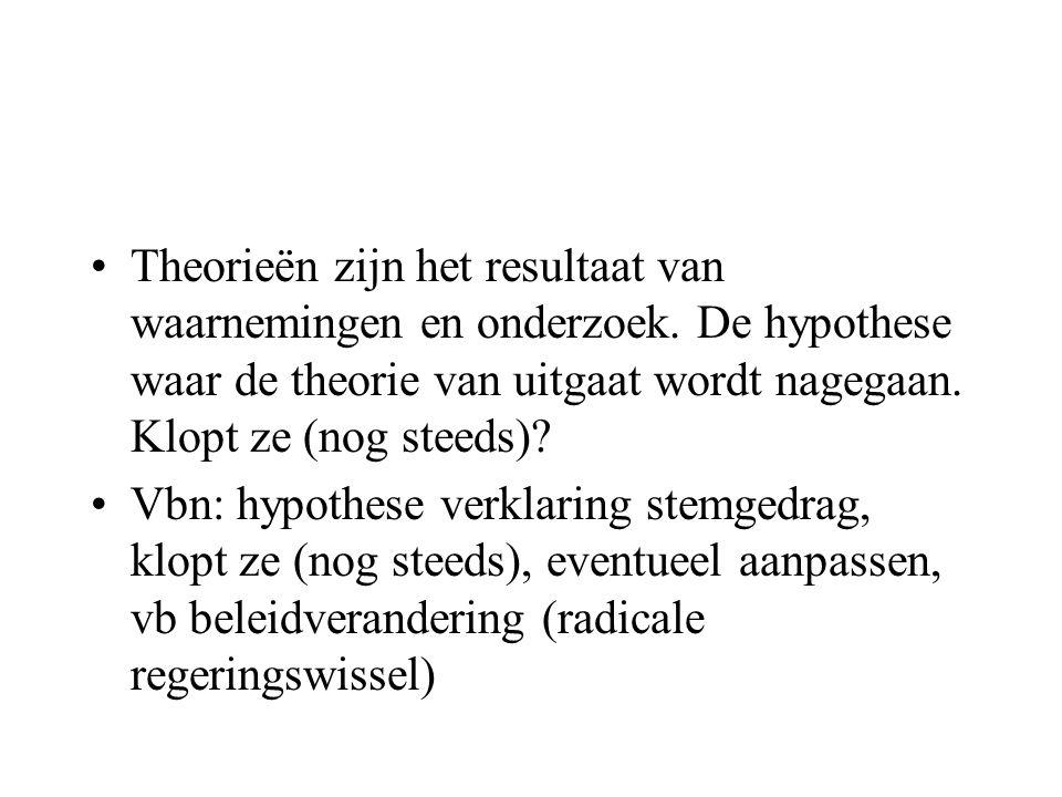 Theorieën zijn het resultaat van waarnemingen en onderzoek