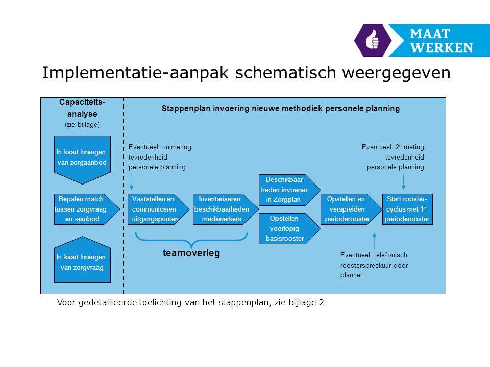 Implementatie-aanpak schematisch weergegeven