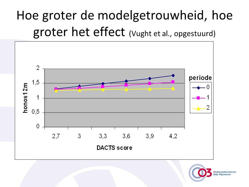 Hoe groter de modelgetrouwheid, hoe groter het effect (Vught et al