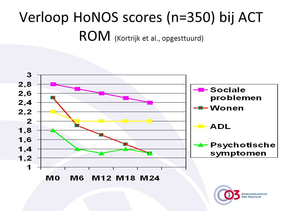 Verloop HoNOS scores (n=350) bij ACT ROM (Kortrijk et al