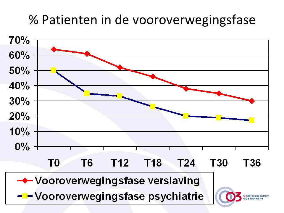 % Patienten in de vooroverwegingsfase