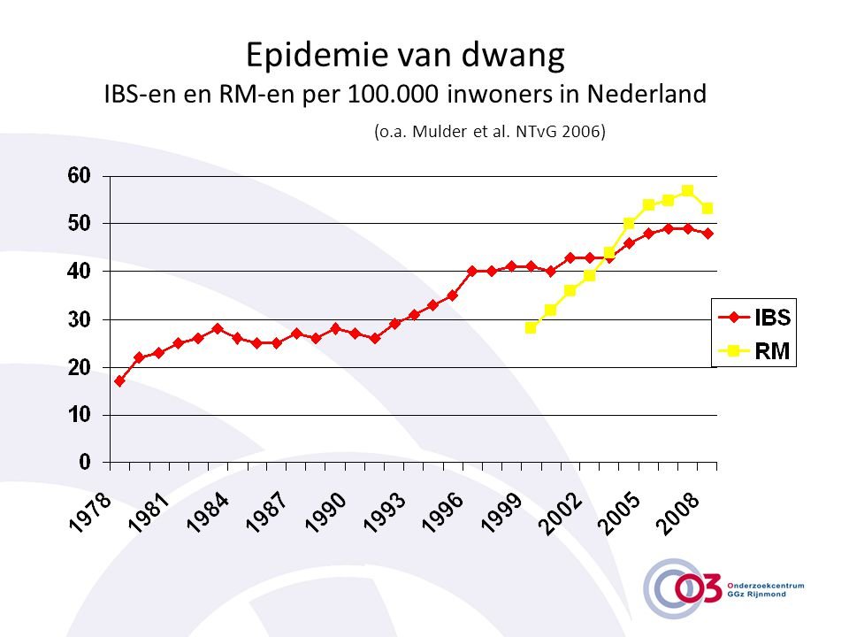 Epidemie van dwang IBS-en en RM-en per 100. 000 inwoners in Nederland