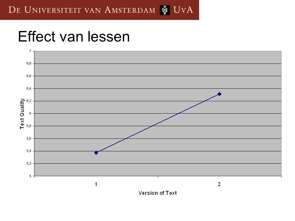 Effect van lessen