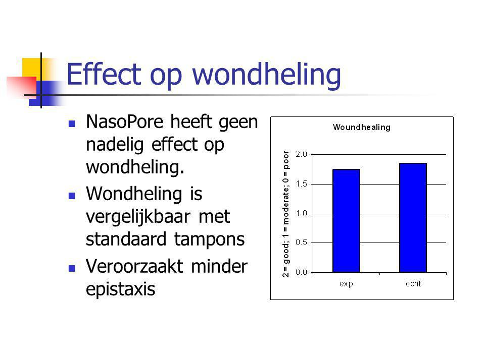 Effect op wondheling NasoPore heeft geen nadelig effect op wondheling.
