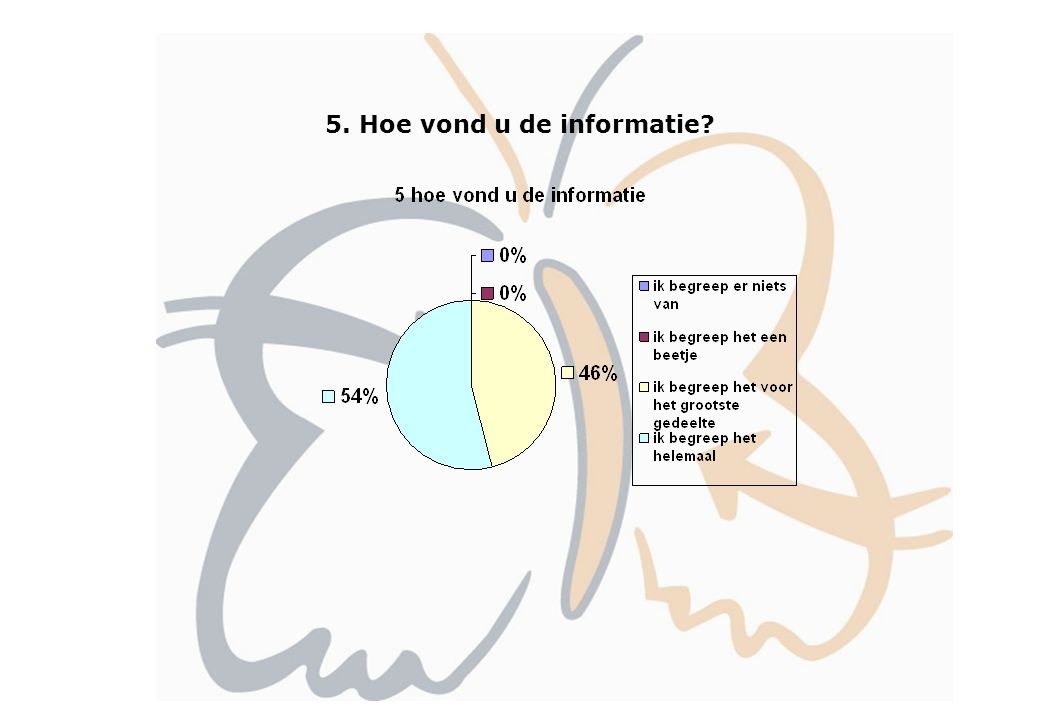 5. Hoe vond u de informatie