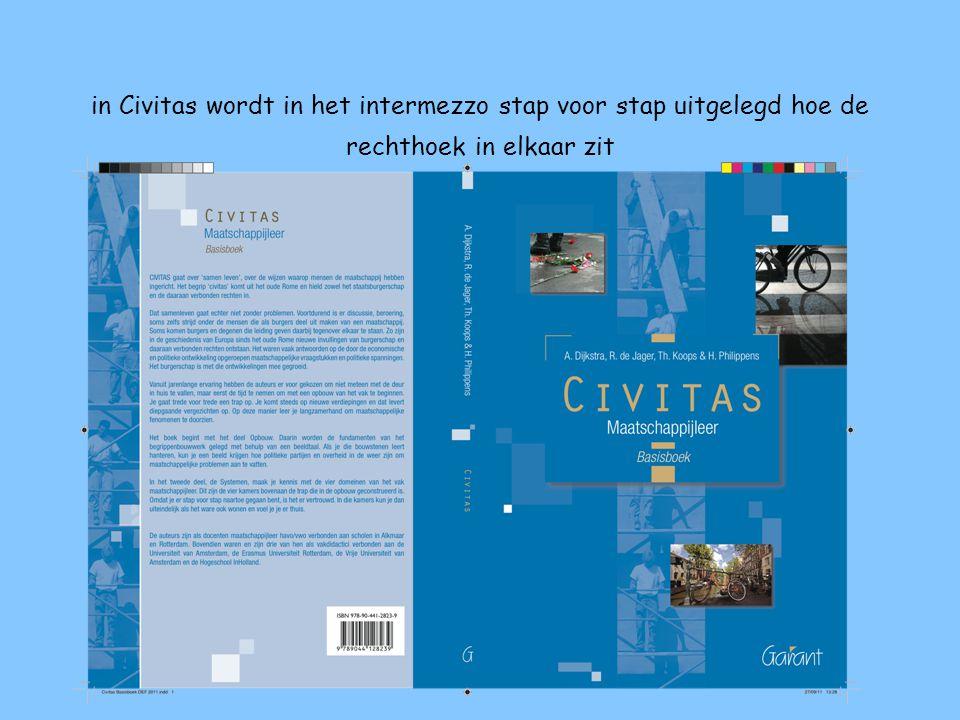 in Civitas wordt in het intermezzo stap voor stap uitgelegd hoe de rechthoek in elkaar zit