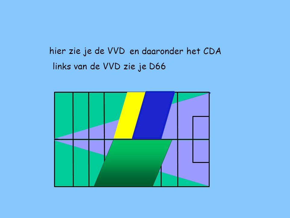 hier zie je de VVD en daaronder het CDA links van de VVD zie je D66