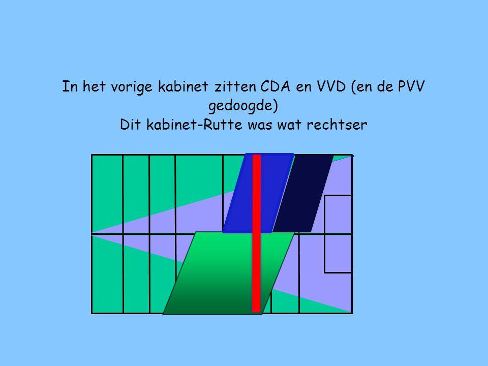 In het vorige kabinet zitten CDA en VVD (en de PVV gedoogde)