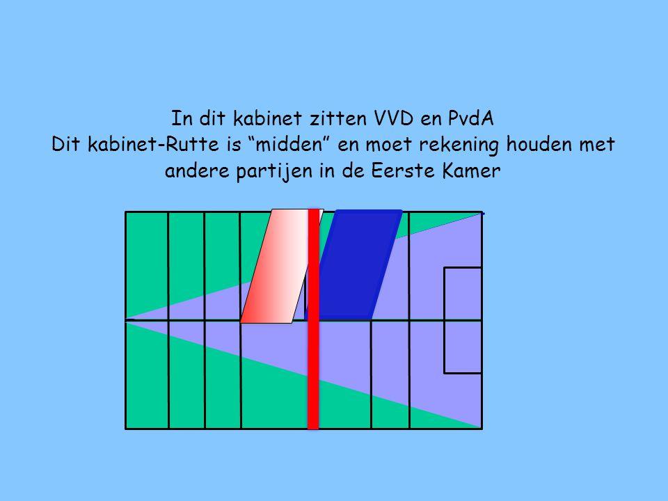 In dit kabinet zitten VVD en PvdA