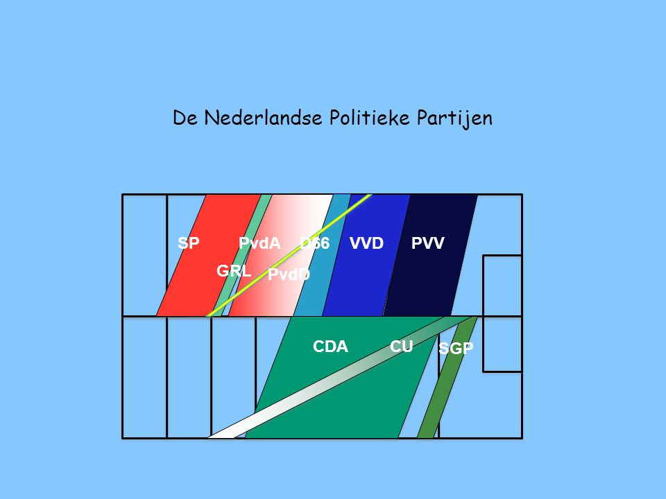 De Nederlandse Politieke Partijen