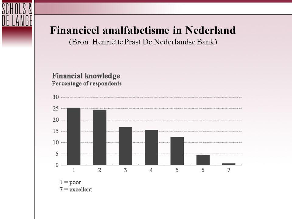 Financieel analfabetisme in Nederland (Bron: Henriëtte Prast De Nederlandse Bank)