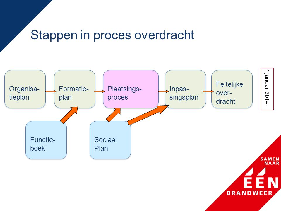 Stappen in proces overdracht