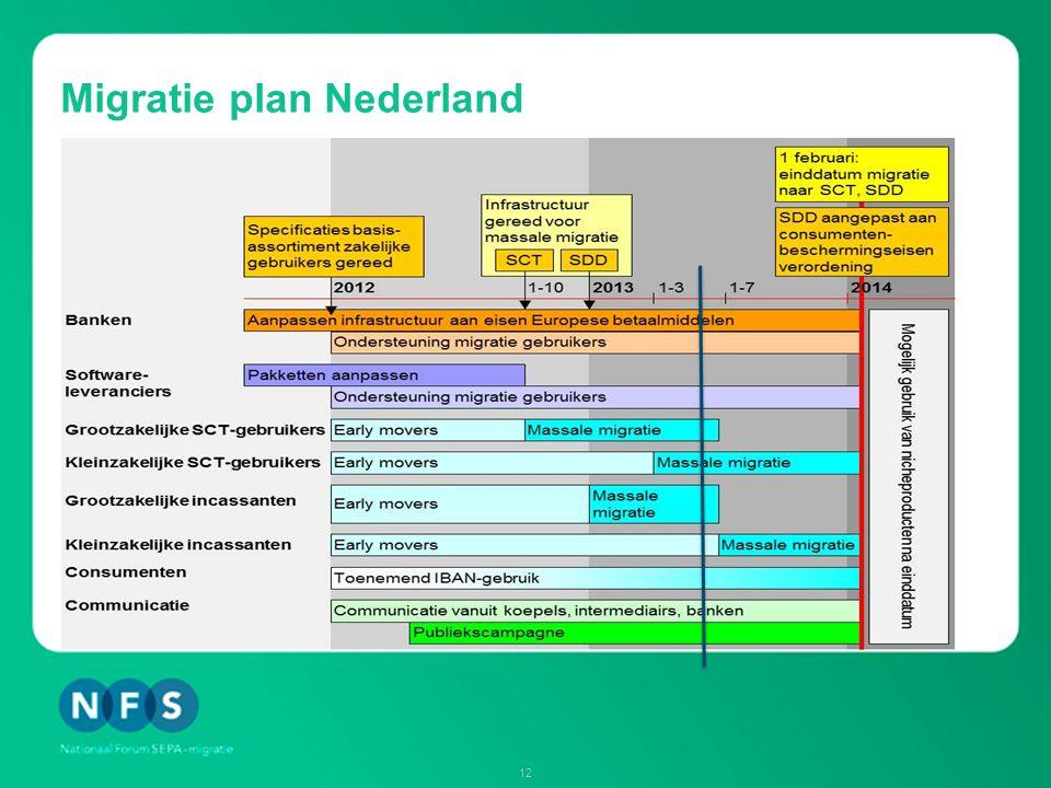 Migratie plan Nederland