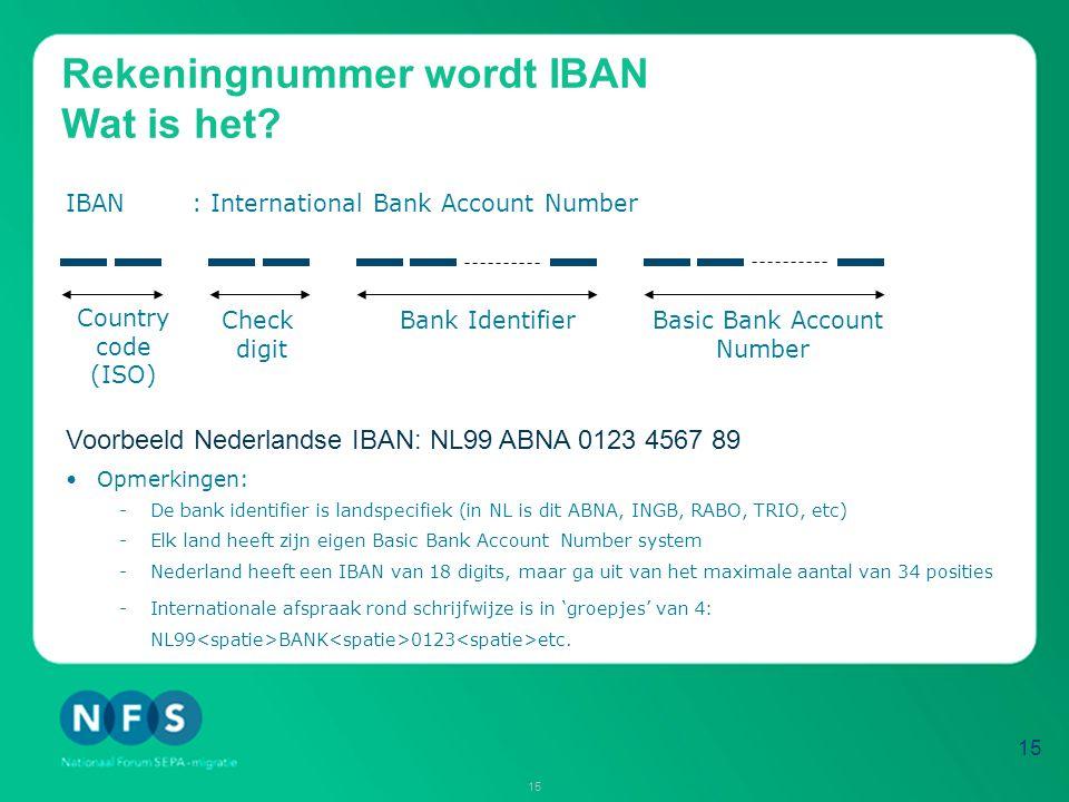 Rekeningnummer wordt IBAN Wat is het