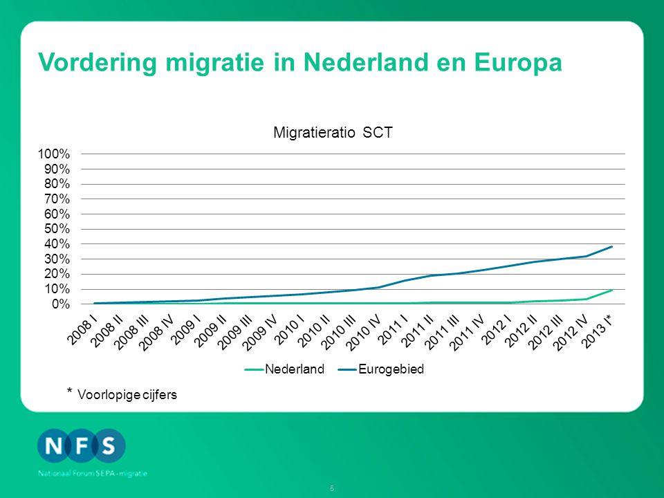 Vordering migratie in Nederland en Europa