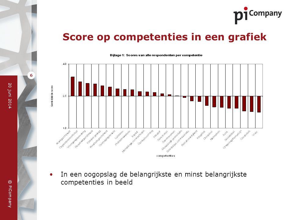 Score op competenties in een grafiek
