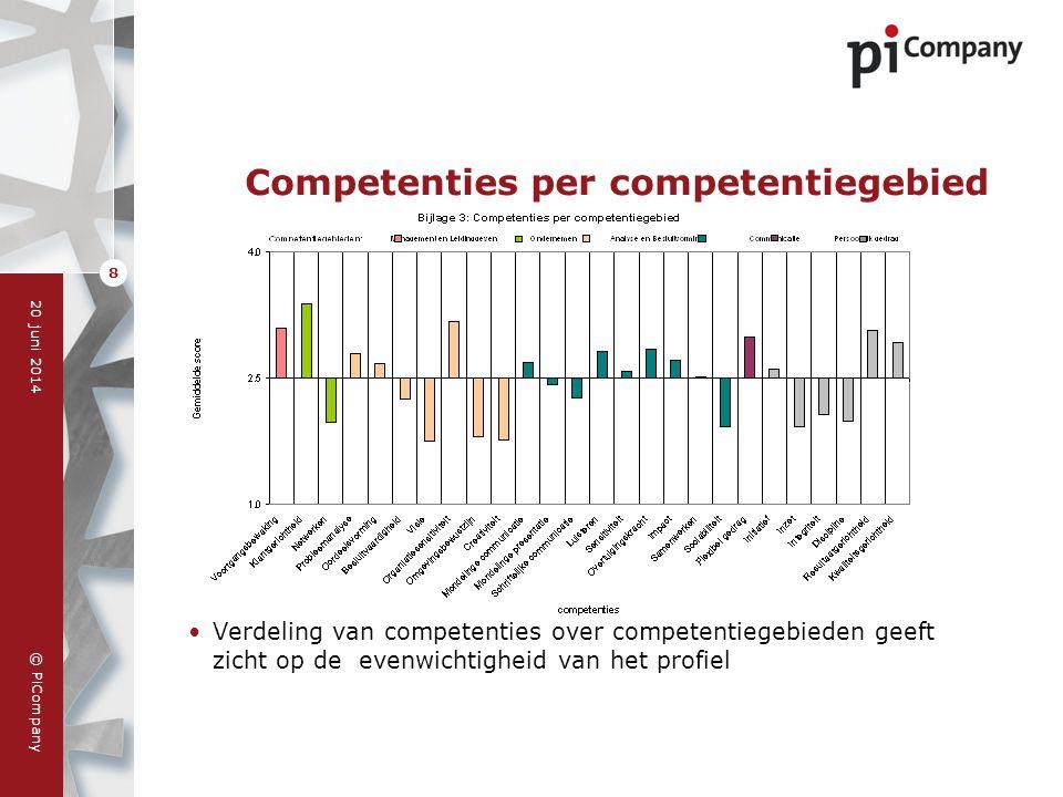 Competenties per competentiegebied