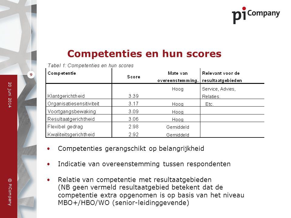 Competenties en hun scores