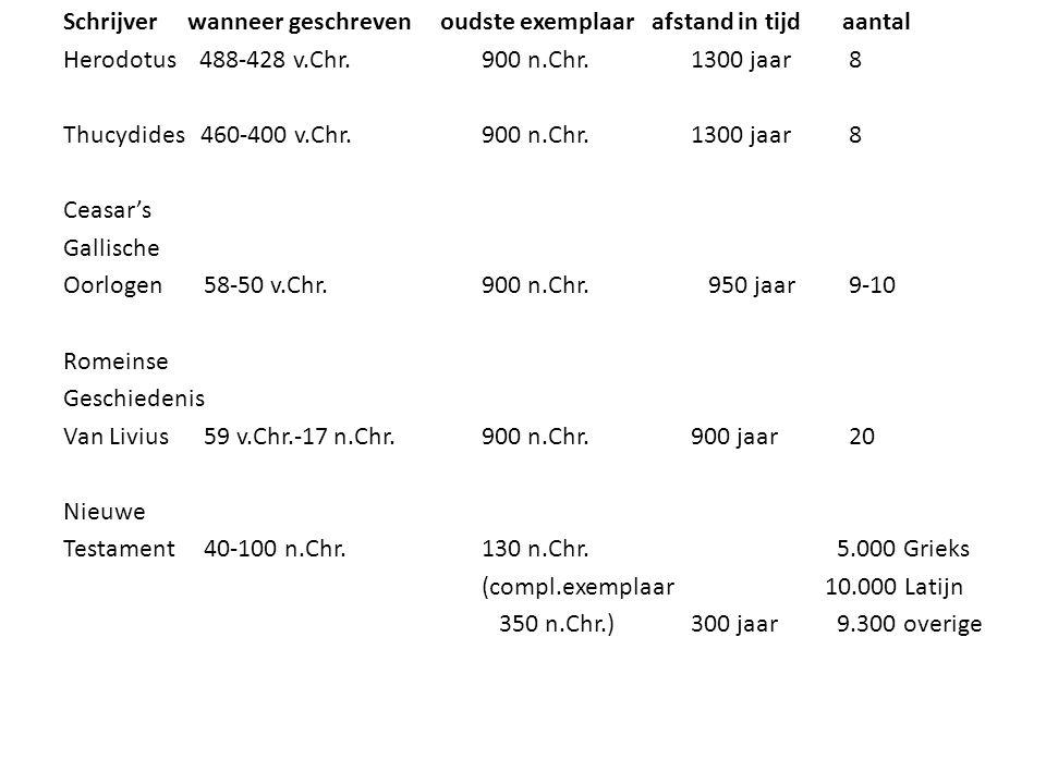 Schrijver wanneer geschreven oudste exemplaar afstand in tijd aantal Herodotus 488-428 v.Chr.