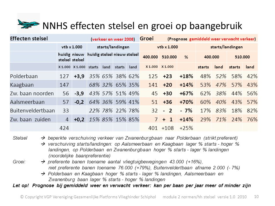 NNHS effecten stelsel en groei op baangebruik