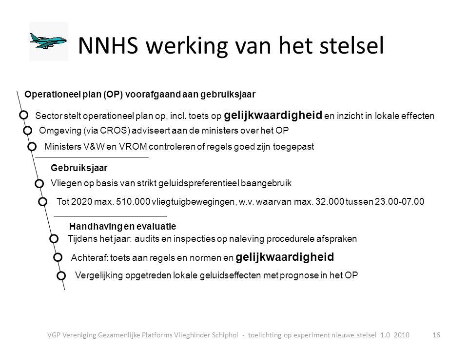 NNHS werking van het stelsel