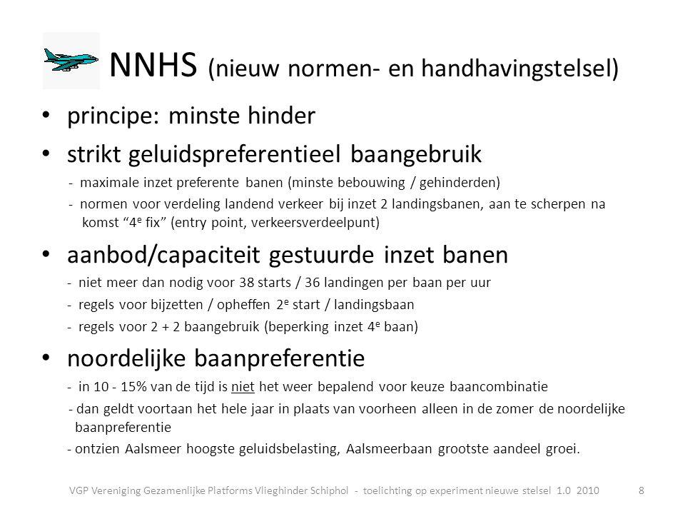NNHS (nieuw normen- en handhavingstelsel)