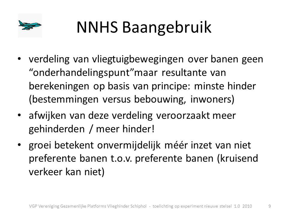 NNHS Baangebruik