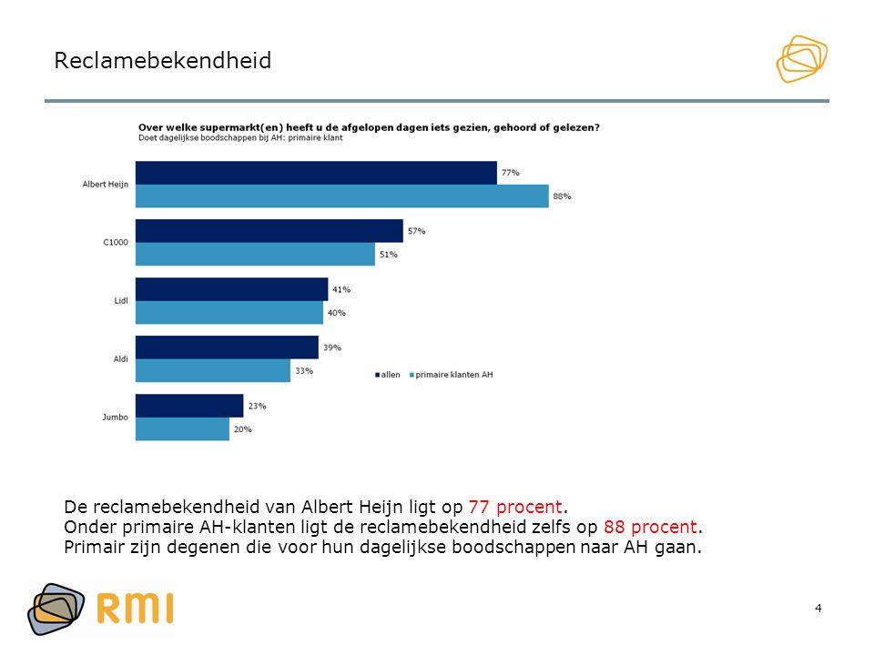 Reclamebekendheid De reclamebekendheid van Albert Heijn ligt op 77 procent. Onder primaire AH-klanten ligt de reclamebekendheid zelfs op 88 procent.