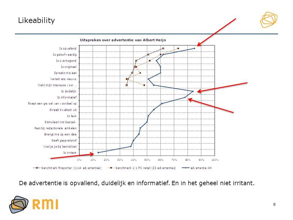 Likeability De advertentie is opvallend, duidelijk en informatief. En in het geheel niet irritant. 8.