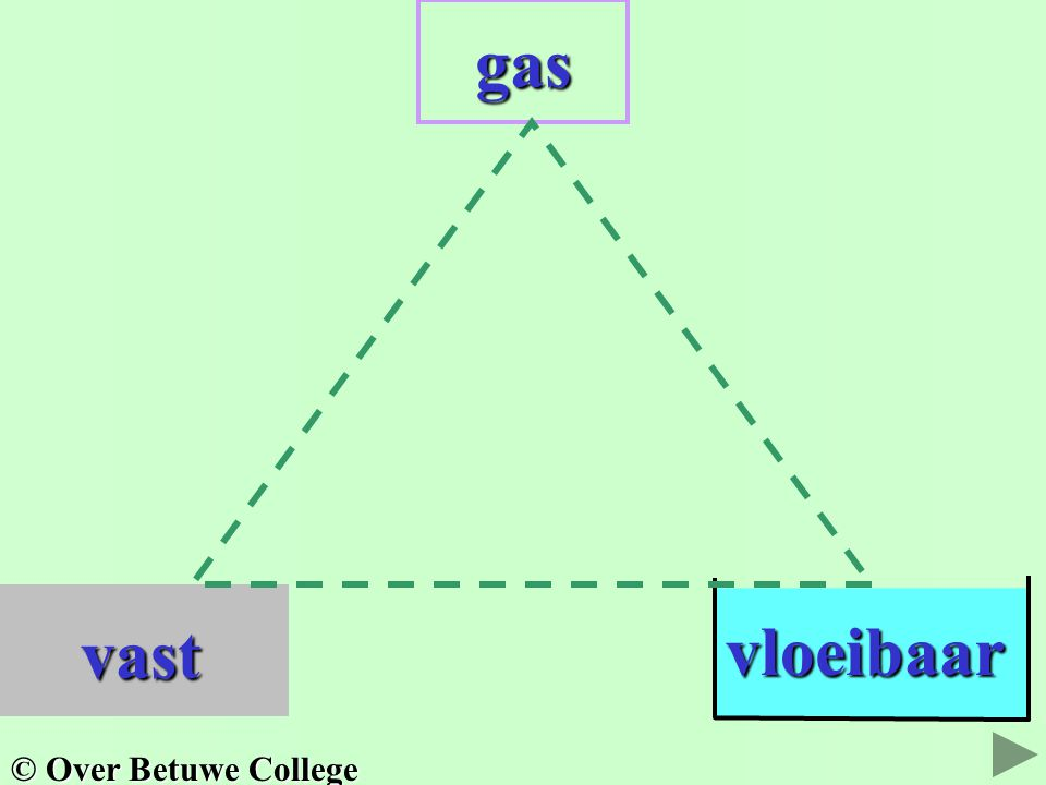 gas vloeibaar vast © Over Betuwe College