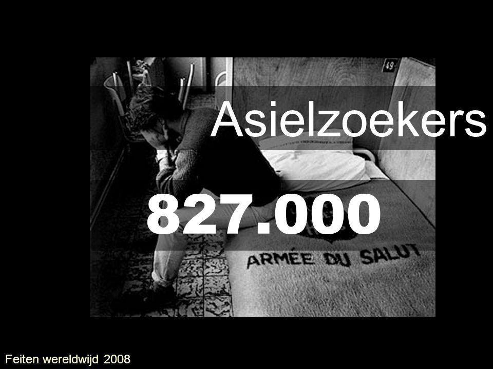 Asielzoekers 827.000 UNHCR Feiten wereldwijd 2008