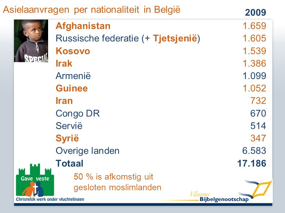 Asielaanvragen per nationaliteit in België