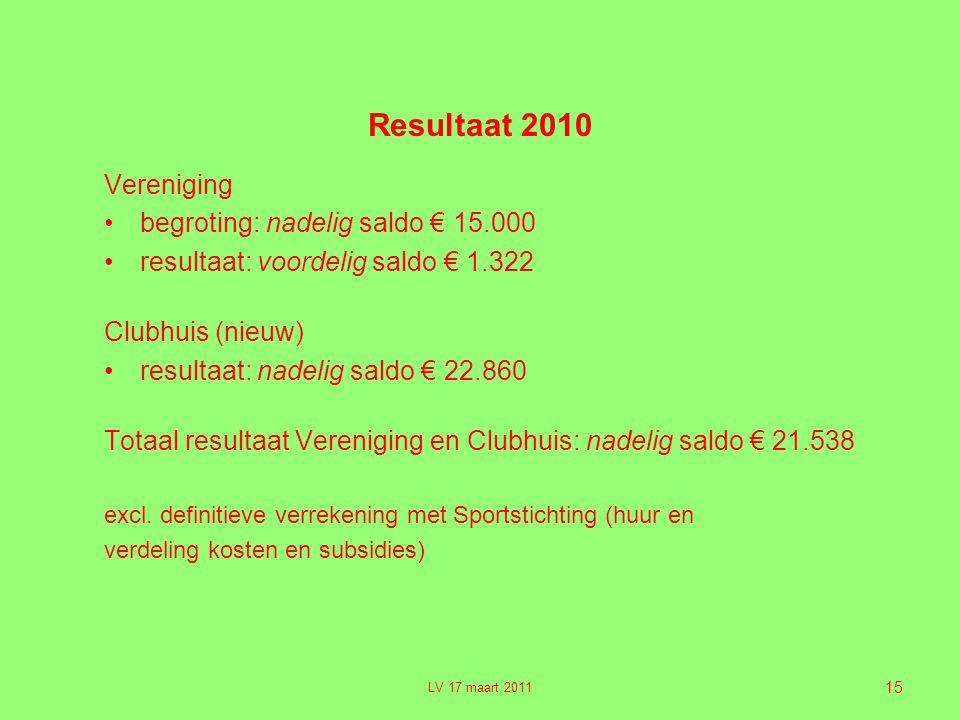 Resultaat 2010 Vereniging begroting: nadelig saldo € 15.000