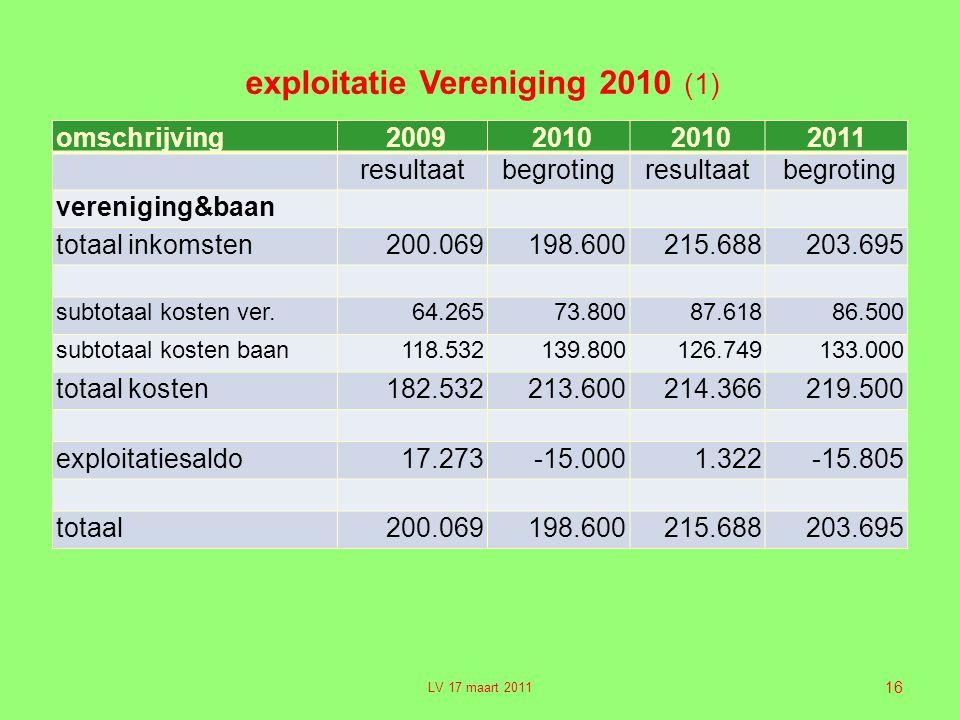 exploitatie Vereniging 2010 (1)