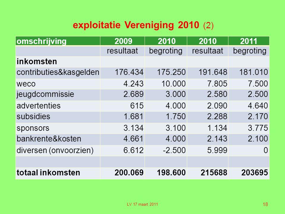 exploitatie Vereniging 2010 (2)