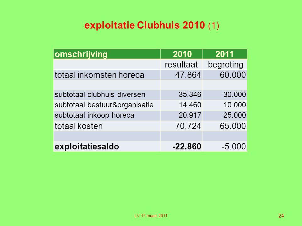 exploitatie Clubhuis 2010 (1)