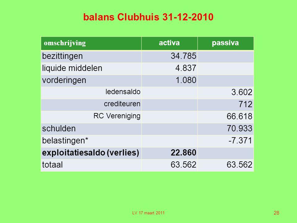 balans Clubhuis 31-12-2010 bezittingen 34.785 liquide middelen 4.837
