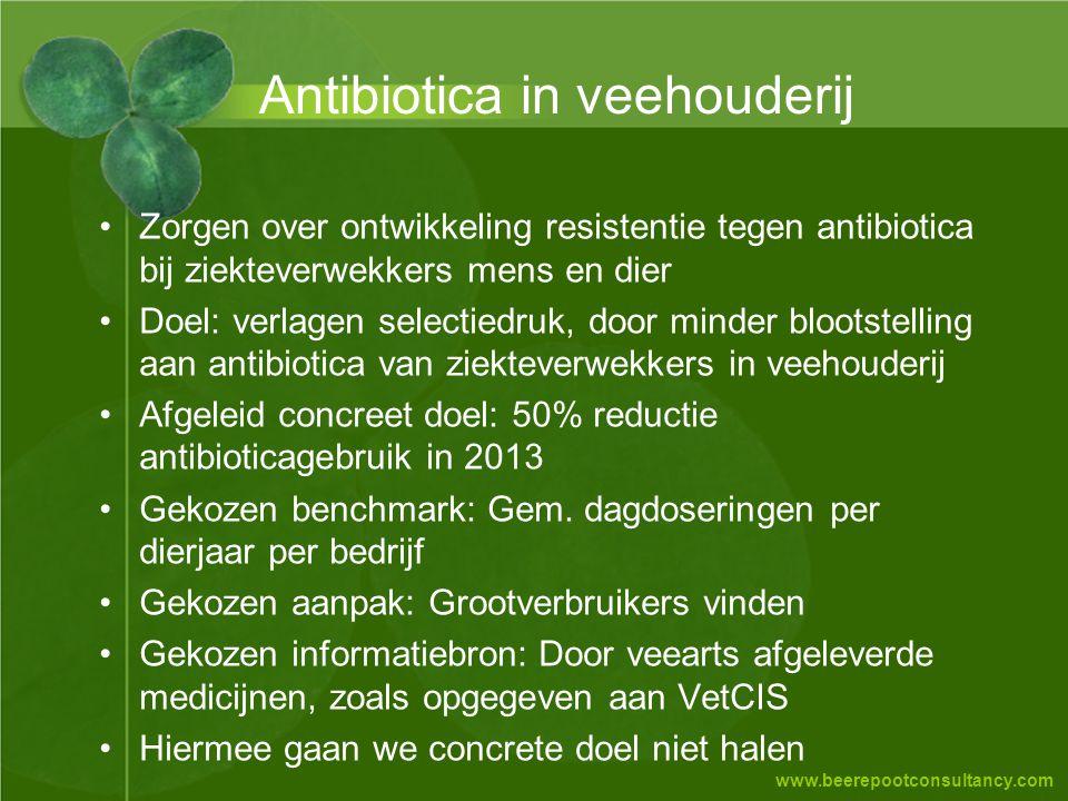 Antibiotica in veehouderij